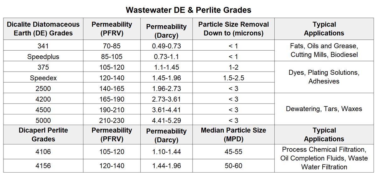 Wastewater DE & Perlite Grades