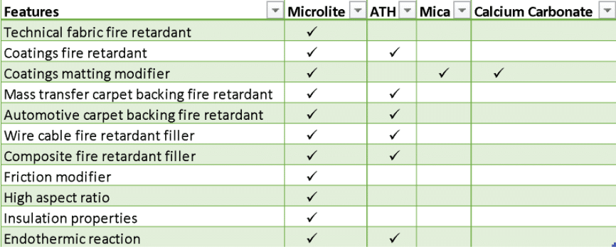 Functional fillers for fire resistance